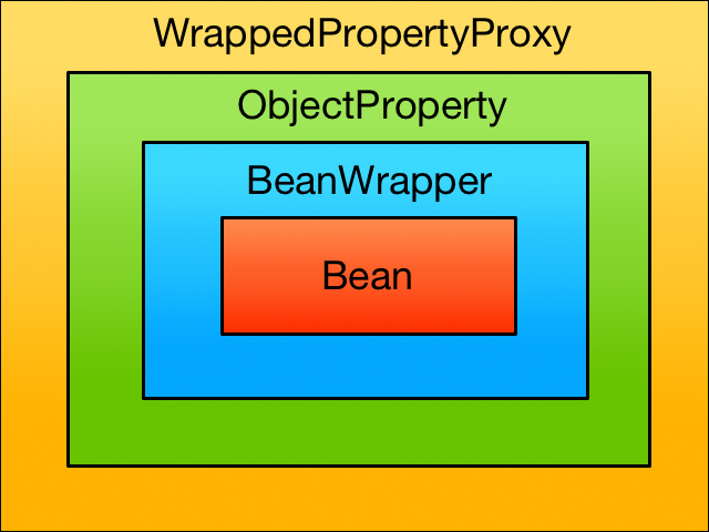 A bean wrapped in a BeanWrapper wrapped in an ObjectProperty wrapped in a WrapperPropertyProxy. Quite impressive.